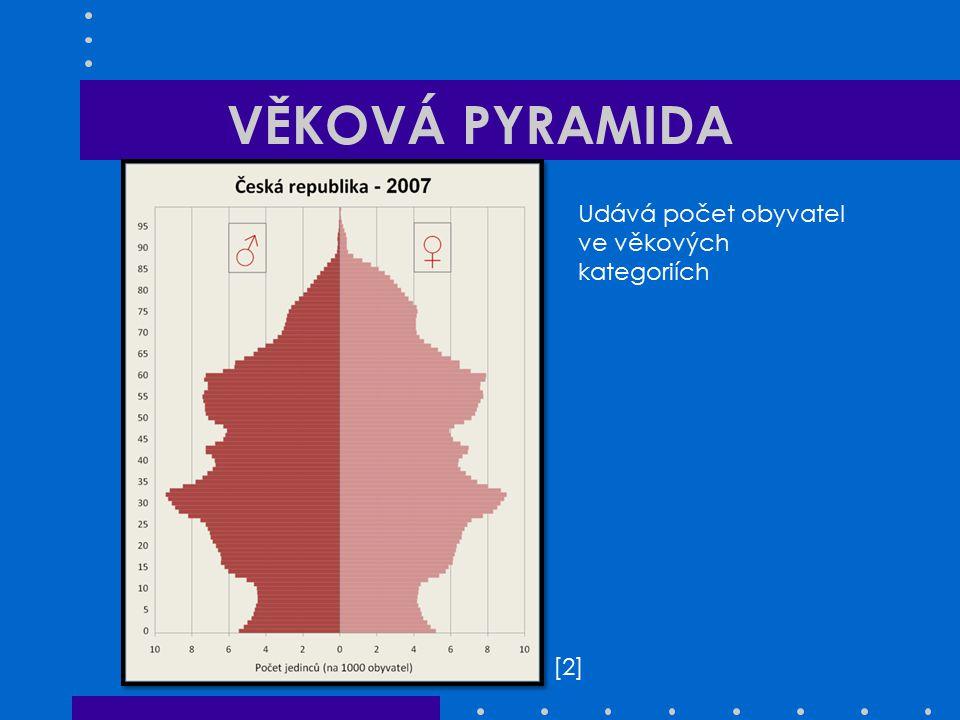 VĚKOVÁ PYRAMIDA Udává počet obyvatel ve věkových kategoriích [2]